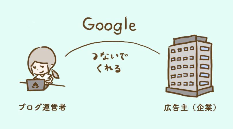 グーグルアドセンスの仕組み