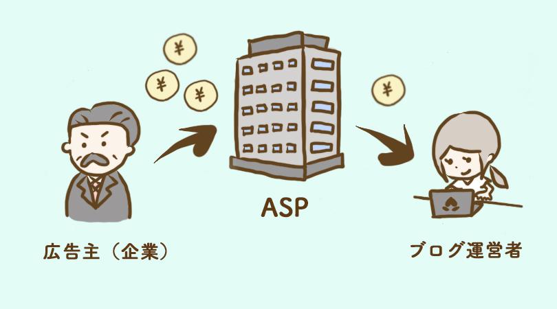 アフィリエイトの仕組み(ASPのはたらき)